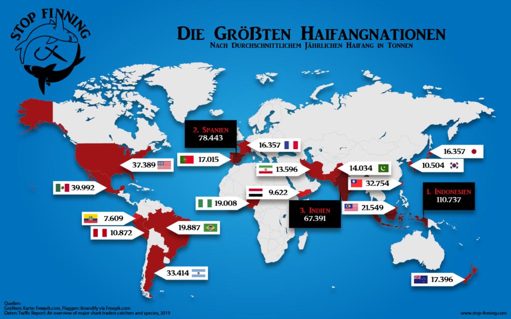 Globaler Handel Haiprodukte 2019